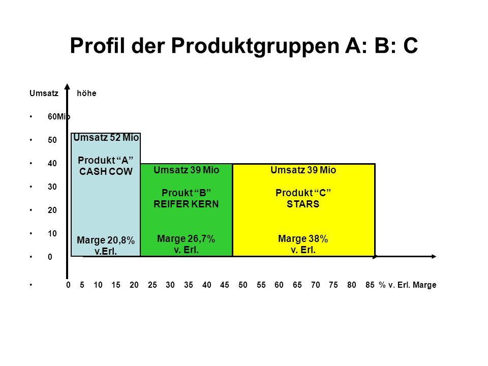 Profil der Produktgruppen A: B: C Umsatz höhe 60Mio 50 40 30 20 10 0 0 5 10 15 20 25 30 35 40 45 50 55 60 65 70 75 80 85 % v. Erl. Marge Umsatz 52 Mio