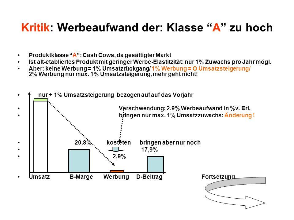 Werbeaufwand und Nachfrage-Elastitzität der Werbung Fortsetzung KLasse B: Zeitraum bis 5 Jahre überschaubar Produktklasse B= Reifes Kerngeschäft mit guter Bruttomarge von ca.