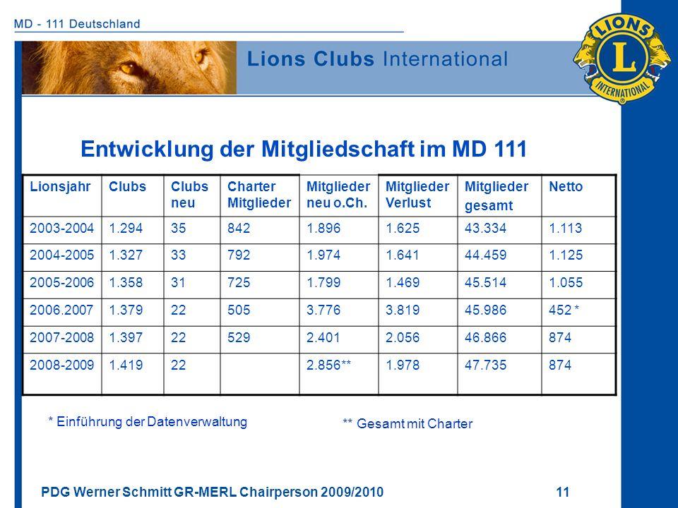PDG Werner Schmitt GR-MERL Chairperson 2009/2010 11 Entwicklung der Mitgliedschaft im MD 111 LionsjahrClubsClubs neu Charter Mitglieder Mitglieder neu