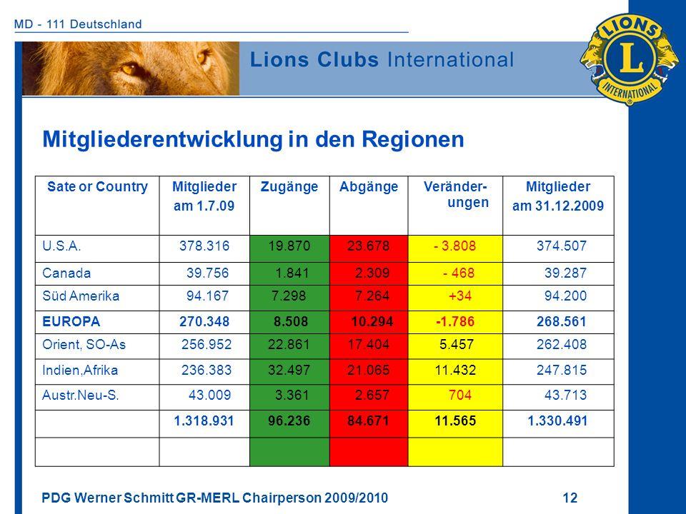 PDG Werner Schmitt GR-MERL Chairperson 2009/2010 12 Mitgliederentwicklung in den Regionen Sate or CountryMitglieder am 1.7.09 ZugängeAbgängeVeränder-