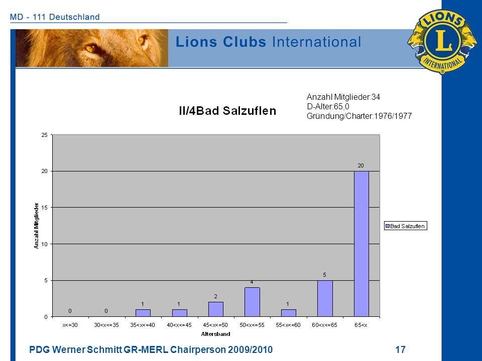 PDG Werner Schmitt GR-MERL Chairperson 2009/2010 17 Anzahl Mitglieder:34 D-Alter:65,0 Gründung/Charter:1976/1977