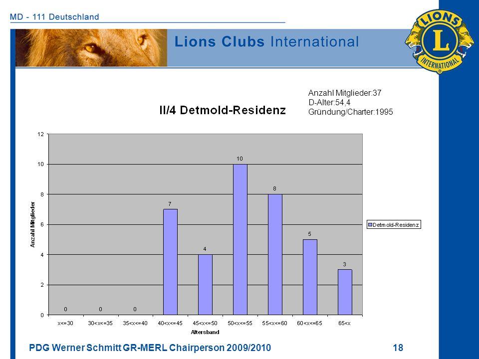 PDG Werner Schmitt GR-MERL Chairperson 2009/2010 18 Anzahl Mitglieder:37 D-Alter:54,4 Gründung/Charter:1995