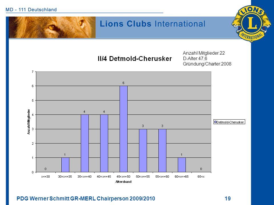 PDG Werner Schmitt GR-MERL Chairperson 2009/2010 19 Anzahl Mitglieder:22 D-Alter:47,6 Gründung/Charter:2008
