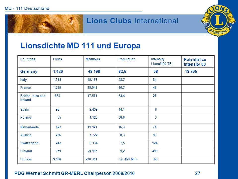 PDG Werner Schmitt GR-MERL Chairperson 2009/2010 27 Lionsdichte MD 111 und Europa CountriesClubsMembersPopulationIntensity Lions/100 TE Potential zu I