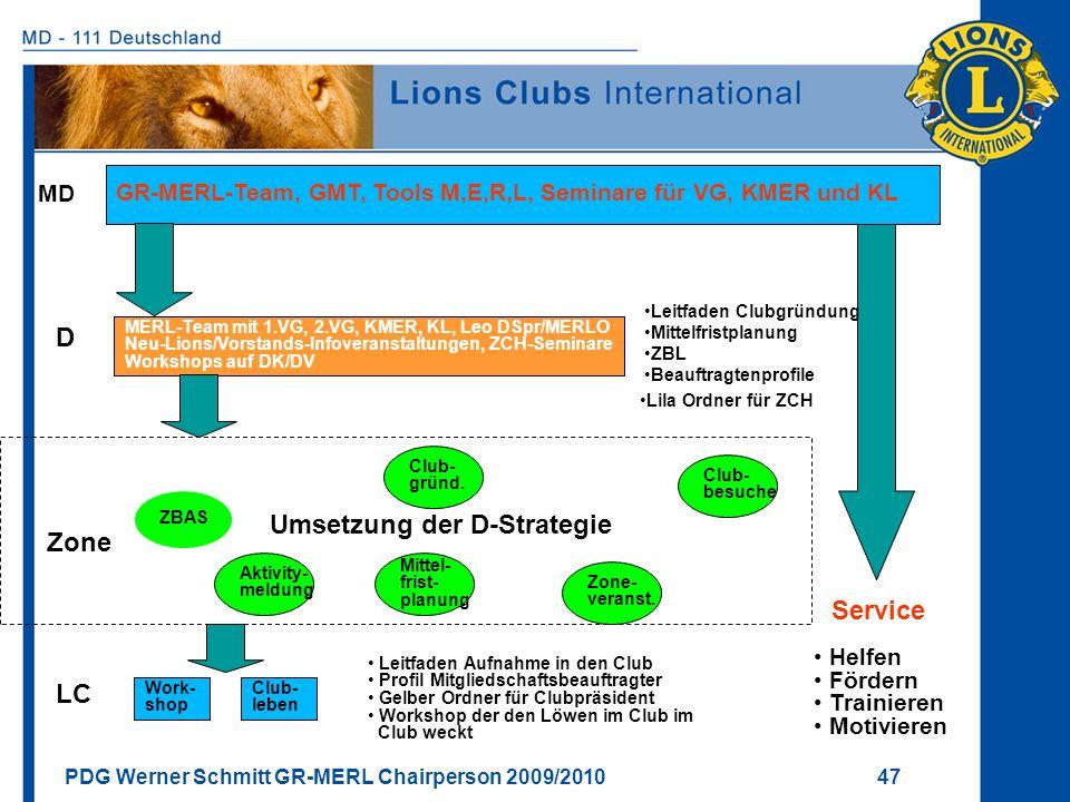 PDG Werner Schmitt GR-MERL Chairperson 2009/2010 47 18.11.200847 MERL-Team mit 1.VG, 2.VG, KMER, KL, Leo DSpr/MERLO Neu-Lions/Vorstands-Infoveranstalt