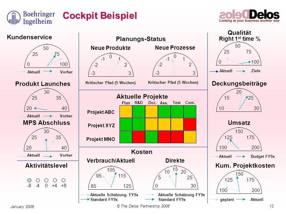 13© The Delos Partnership 2006 January 2006 Kundenservice Aktuell Vorher Produkt Launches 20 25 30 35 40 MPS Abschluss Verbrauch/Aktuell Aktuelle Schätzung.
