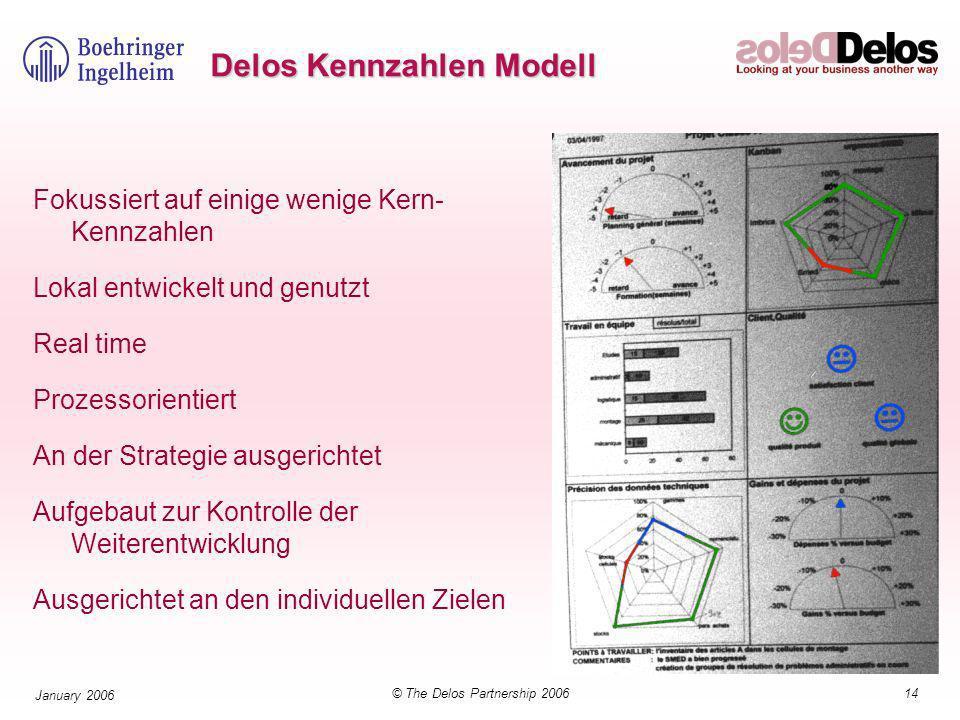14© The Delos Partnership 2006 January 2006 Delos Kennzahlen Modell Fokussiert auf einige wenige Kern- Kennzahlen Lokal entwickelt und genutzt Real time Prozessorientiert An der Strategie ausgerichtet Aufgebaut zur Kontrolle der Weiterentwicklung Ausgerichtet an den individuellen Zielen