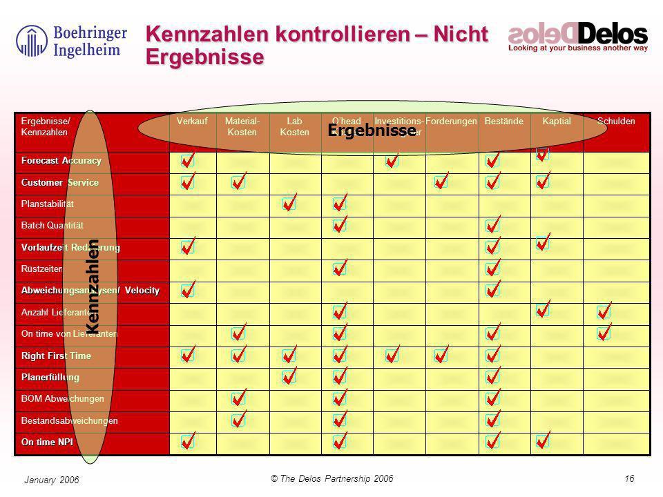 16© The Delos Partnership 2006 January 2006 Kennzahlen kontrollieren – Nicht Ergebnisse Kennzahlen Ergebnisse