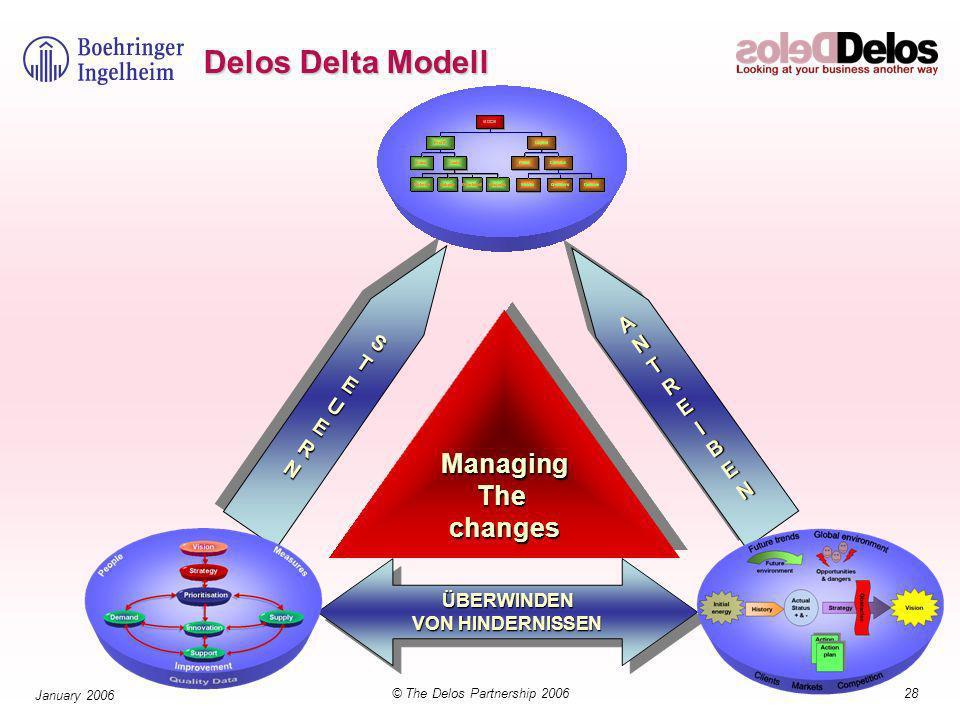28© The Delos Partnership 2006 January 2006 Delos Delta Modell ÜBERWINDEN VON HINDERNISSEN ÜBERWINDEN ANTREIBENANTREIBEN STEUERNSTEUERN ManagingThechangesManagingThechanges