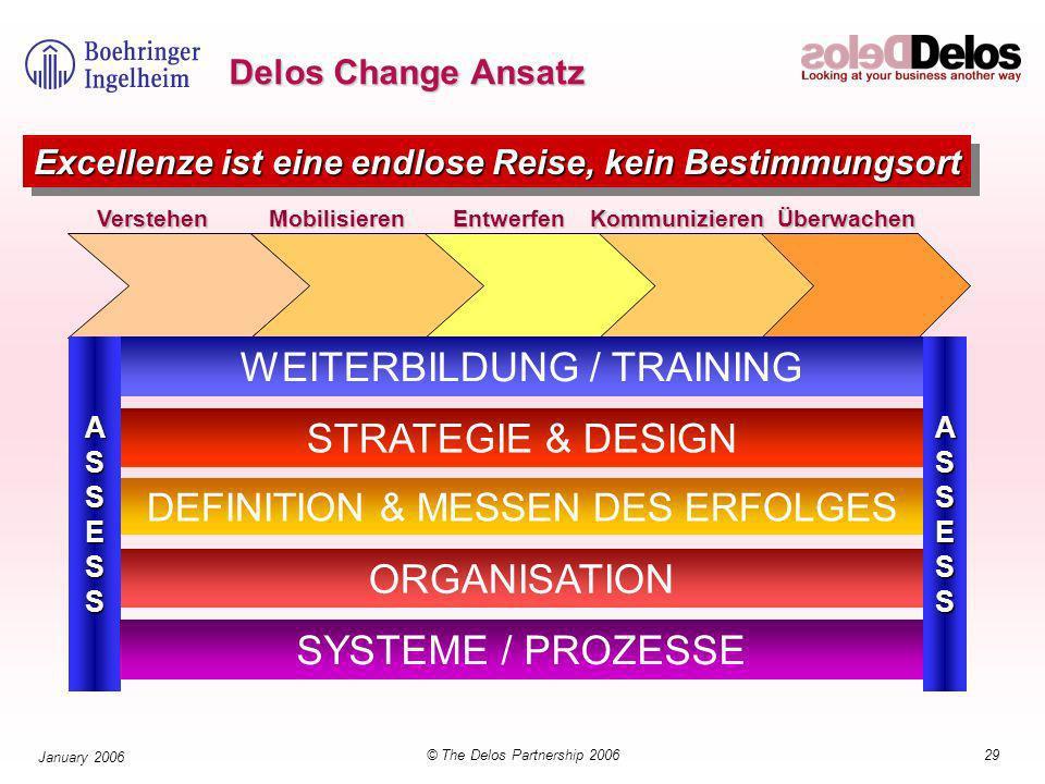 29© The Delos Partnership 2006 January 2006 Delos Change Ansatz MobilisierenEntwerfenKommunizierenÜberwachenVerstehen ASSESSASSESS WEITERBILDUNG / TRAINING STRATEGIE & DESIGN DEFINITION & MESSEN DES ERFOLGES ORGANISATION SYSTEME / PROZESSE Excellenze ist eine endlose Reise, kein Bestimmungsort