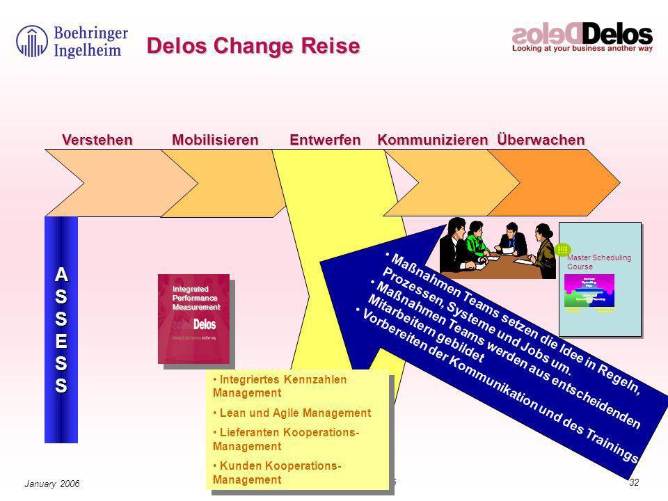 32© The Delos Partnership 2006 January 2006 Delos Change Reise ASSESS Maßnahmen Teams setzen die Idee in Regeln, Prozessen, Systeme und Jobs um.