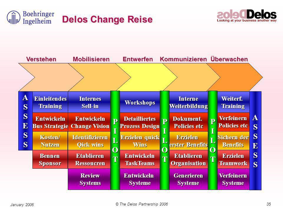 35© The Delos Partnership 2006 January 2006 Delos Change Reise Erzielen erster Benefits Dokument.