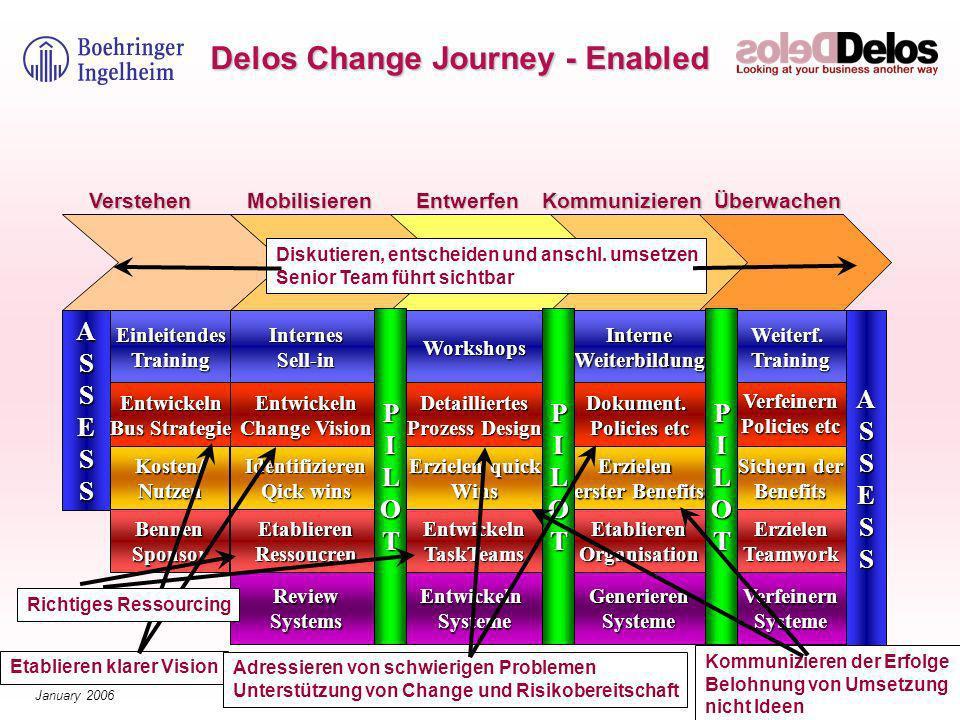 41© The Delos Partnership 2006 January 2006 Erzielen erster Benefits Dokument.