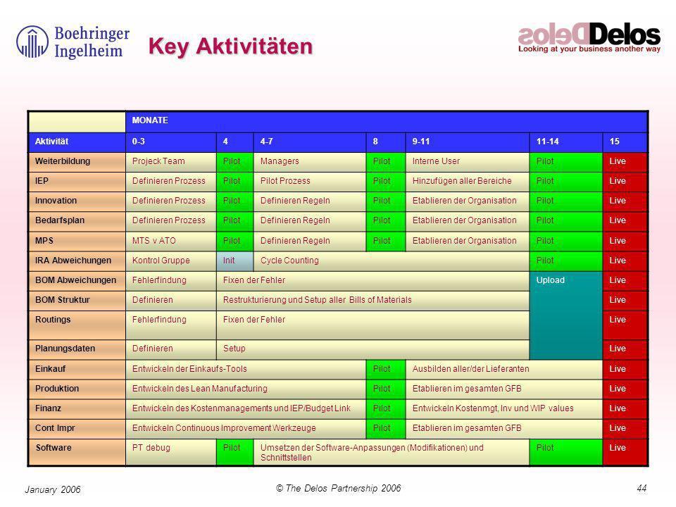 44© The Delos Partnership 2006 January 2006 Key Aktivitäten MONATE Aktivität0-344-789-1111-1415 WeiterbildungProjeck TeamPilotManagersPilotInterne UserPilotLive IEPDefinieren ProzessPilotPilot ProzessPilotHinzufügen aller BereichePilotLive InnovationDefinieren ProzessPilotDefinieren RegelnPilotEtablieren der OrganisationPilotLive BedarfsplanDefinieren ProzessPilotDefinieren RegelnPilotEtablieren der OrganisationPilotLive MPSMTS v ATOPilotDefinieren RegelnPilotEtablieren der OrganisationPilotLive IRA AbweichungenKontrol GruppeInitCycle CountingPilotLive BOM AbweichungenFehlerfindungFixen der FehlerUploadLive BOM StrukturDefinierenRestrukturierung und Setup aller Bills of MaterialsLive RoutingsFehlerfindungFixen der FehlerLive PlanungsdatenDefinierenSetupLive EinkaufEntwickeln der Einkaufs-ToolsPilotAusbilden aller/der LieferantenLive ProduktionEntwickeln des Lean ManufacturingPilotEtablieren im gesamten GFBLive FinanzEntwickeln des Kostenmanagements und IEP/Budget LinkPilotEntwickeln Kostenmgt, Inv und WIP valuesLive Cont ImprEntwickeln Continuous Improvement WerkzeugePilotEtablieren im gesamten GFBLive SoftwarePT debugPilotUmsetzen der Software-Anpassungen (Modifikationen) und Schnittstellen PilotLive
