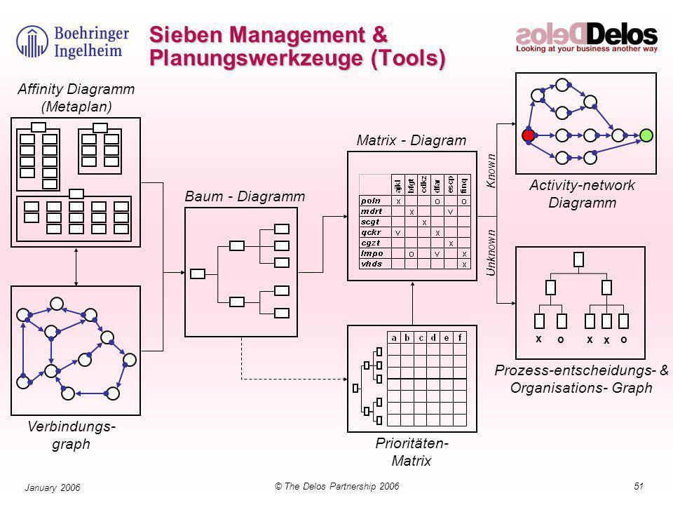 51© The Delos Partnership 2006 January 2006 Sieben Management & Planungswerkzeuge (Tools) x x x oo Affinity Diagramm (Metaplan) Verbindungs- graph Baum - Diagramm Prioritäten- Matrix Matrix - Diagram Activity-network Diagramm Prozess-entscheidungs- & Organisations- Graph Known Unknown