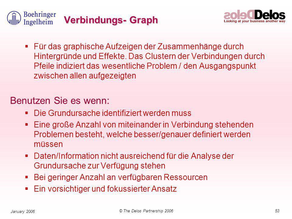 53© The Delos Partnership 2006 January 2006 Verbindungs- Graph Für das graphische Aufzeigen der Zusammenhänge durch Hintergründe und Effekte.