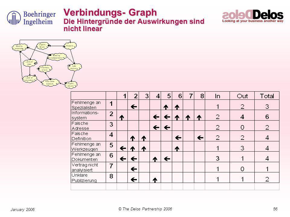 56© The Delos Partnership 2006 January 2006 Verbindungs- Graph Die Hintergründe der Auswirkungen sind nicht linear