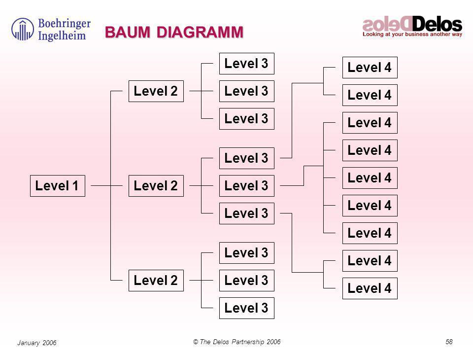 58© The Delos Partnership 2006 January 2006 BAUM DIAGRAMM Level 1 Level 2 Level 3 Level 2 Level 3 Level 2 Level 3 Level 4