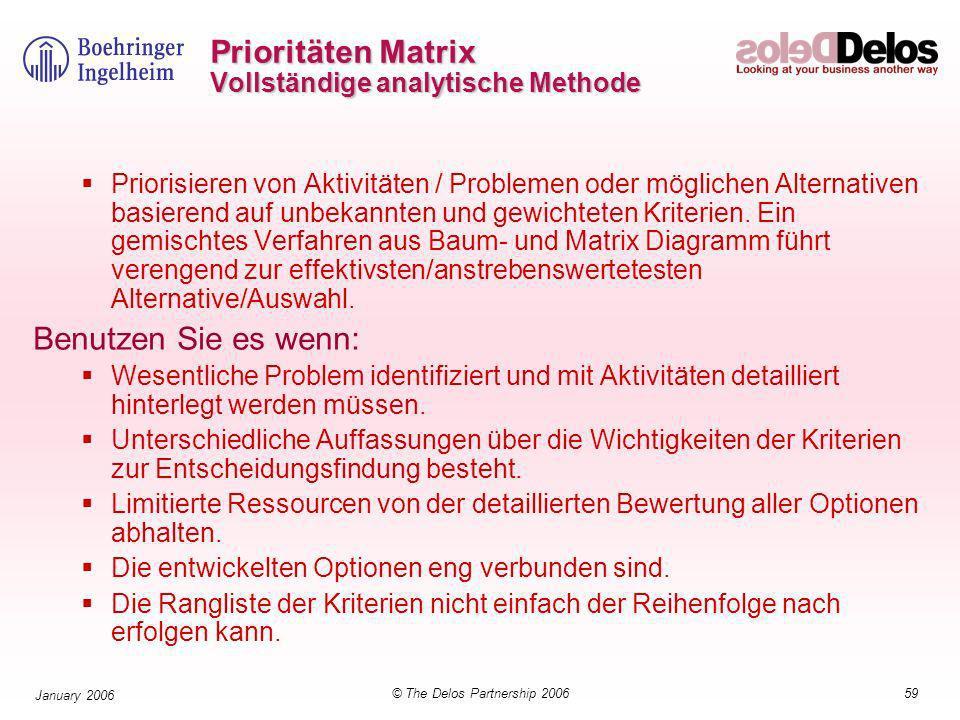59© The Delos Partnership 2006 January 2006 Prioritäten Matrix Vollständige analytische Methode Priorisieren von Aktivitäten / Problemen oder möglichen Alternativen basierend auf unbekannten und gewichteten Kriterien.