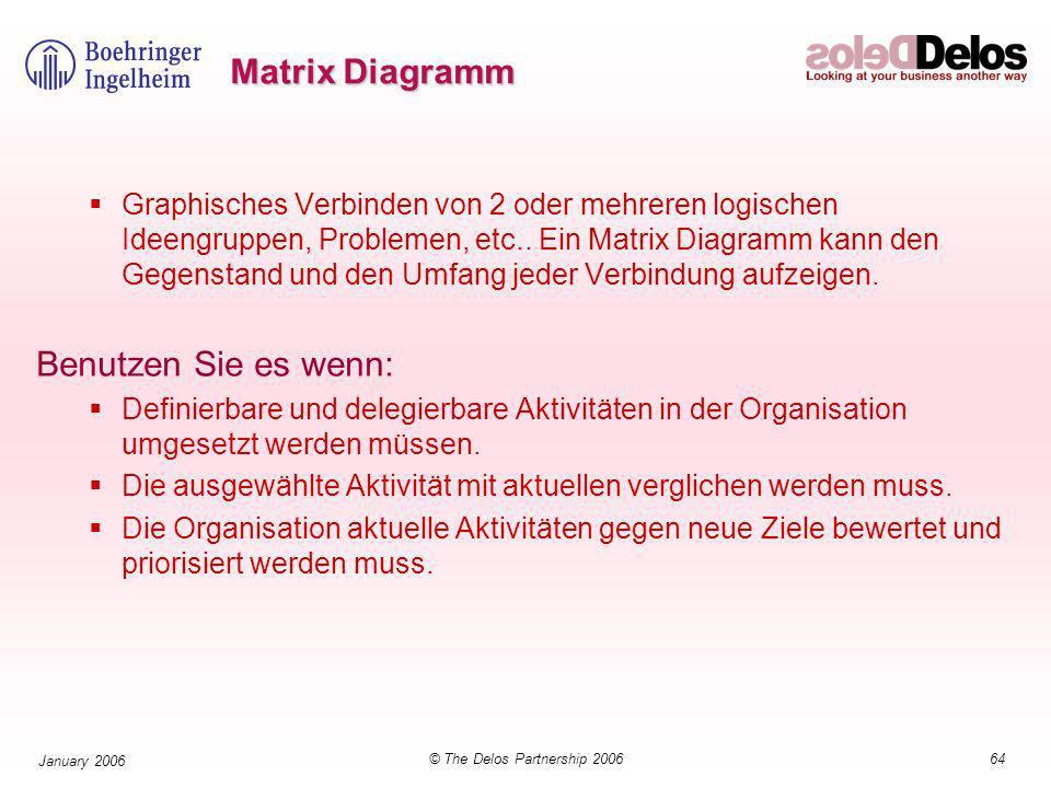 64© The Delos Partnership 2006 January 2006 Matrix Diagramm Graphisches Verbinden von 2 oder mehreren logischen Ideengruppen, Problemen, etc..