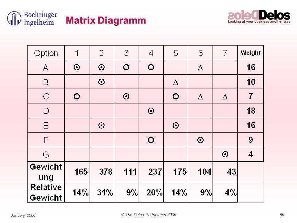 65© The Delos Partnership 2006 January 2006 Matrix Diagramm