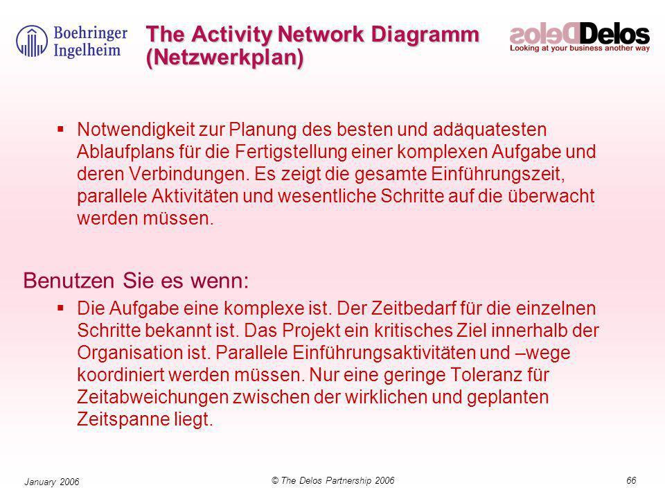 66© The Delos Partnership 2006 January 2006 The Activity Network Diagramm (Netzwerkplan) Notwendigkeit zur Planung des besten und adäquatesten Ablaufplans für die Fertigstellung einer komplexen Aufgabe und deren Verbindungen.