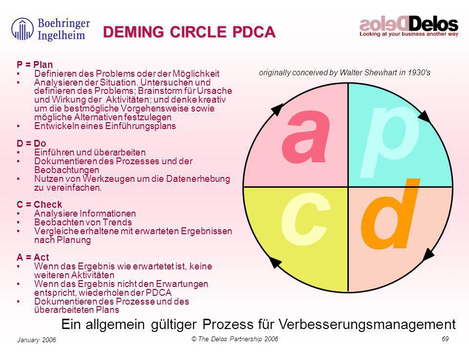 69© The Delos Partnership 2006 January 2006 Ein allgemein gültiger Prozess für Verbesserungsmanagement p a d c DEMING CIRCLE PDCA P = Plan Definieren des Problems oder der Möglichkeit Analysieren der Situation.