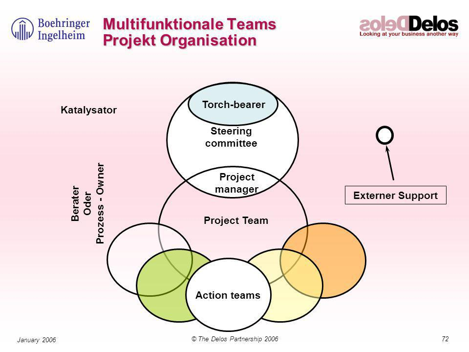 72© The Delos Partnership 2006 January 2006 Multifunktionale Teams Projekt Organisation Action teams Torch-bearer Steering committee Project manager Project Team Katalysator Berater Oder Prozess - Owner Externer Support
