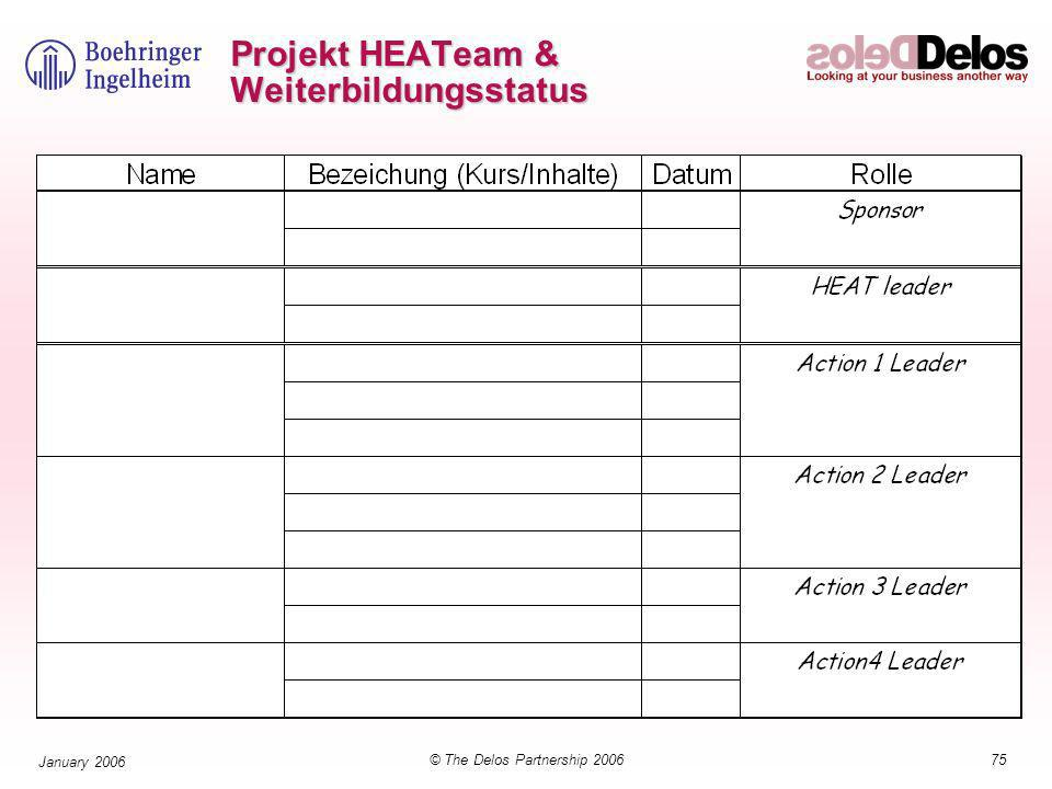 75© The Delos Partnership 2006 January 2006 Projekt HEATeam & Weiterbildungsstatus