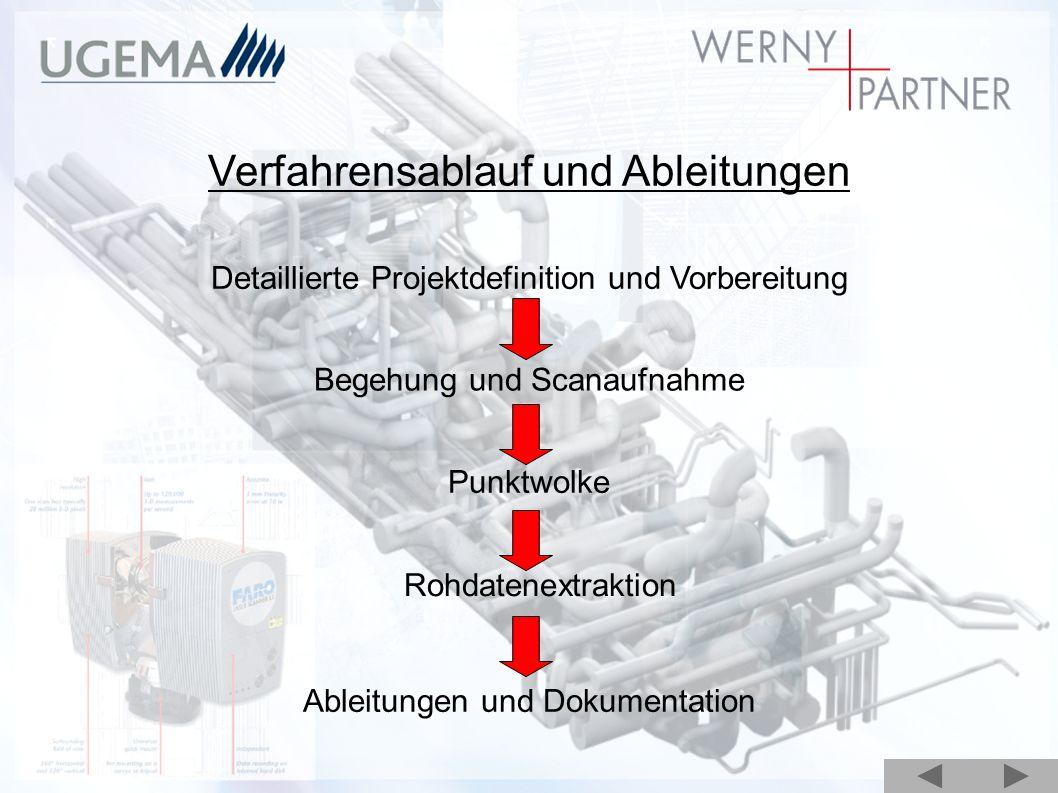 Verfahrensablauf und Ableitungen Detaillierte Projektdefinition und Vorbereitung Begehung und Scanaufnahme Punktwolke Rohdatenextraktion Ableitungen u