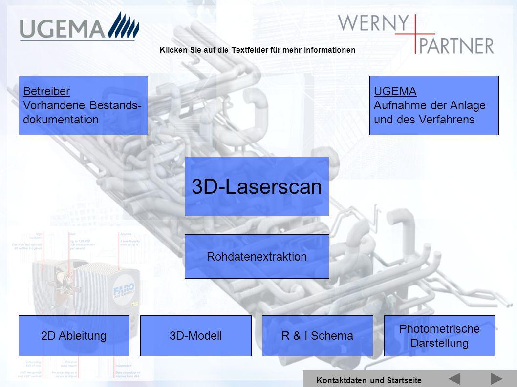 3D-Laserscan Betreiber Vorhandene Bestands- dokumentation UGEMA Aufnahme der Anlage und des Verfahrens Rohdatenextraktion 2D Ableitung3D-ModellR & I S