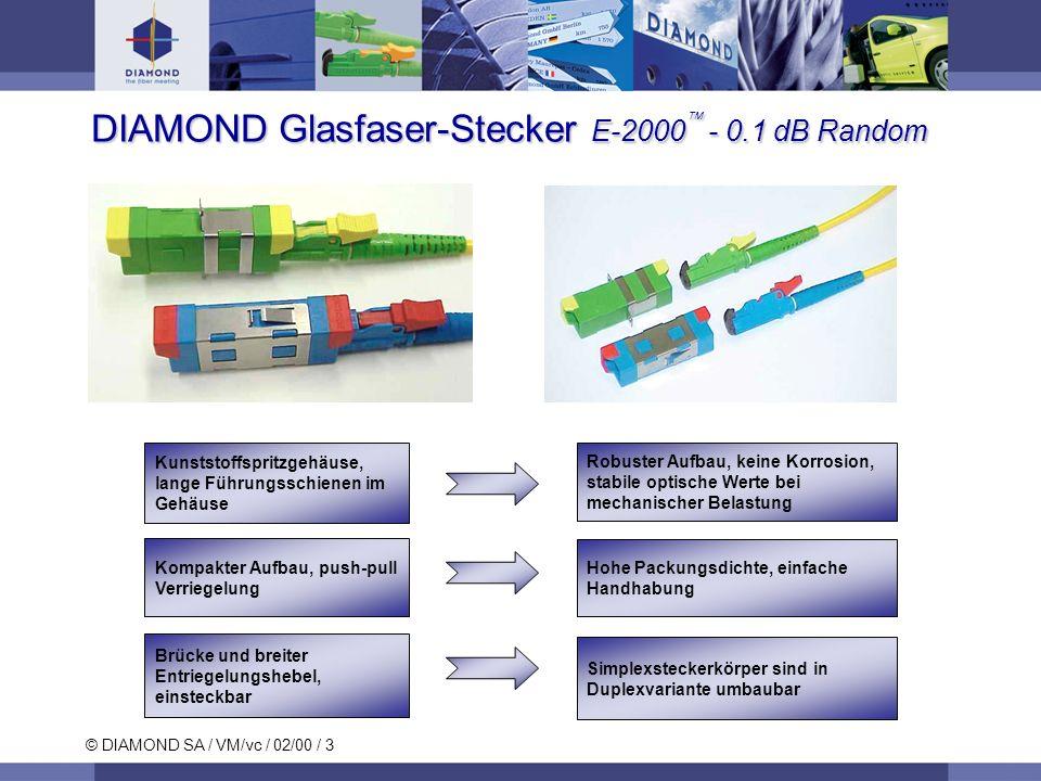 © DIAMOND SA / VM/vc / 02/00 / 3 Brücke und breiter Entriegelungshebel, einsteckbar Kompakter Aufbau, push-pull Verriegelung Simplexsteckerkörper sind