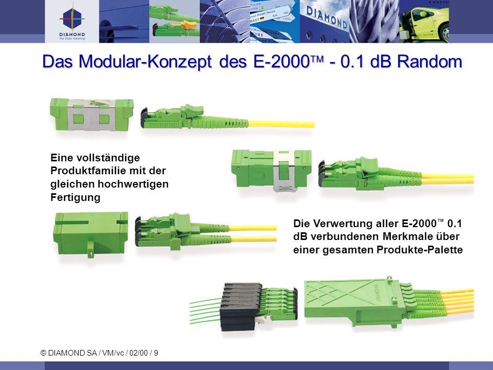 © DIAMOND SA / VM/vc / 02/00 / 9 Das Modular-Konzept des E-2000 - 0.1 dB Random Die Verwertung aller E-2000 0.1 dB verbundenen Merkmale über einer gesamten Produkte-Palette Eine vollständige Produktfamilie mit der gleichen hochwertigen Fertigung