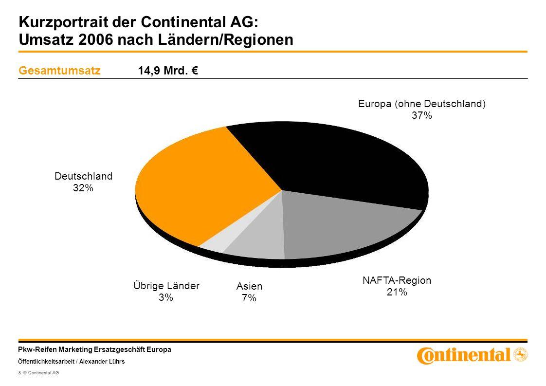 Pkw-Reifen Marketing Ersatzgeschäft Europa Öffentlichkeitsarbeit / Alexander Lührs 8 © Continental AG Kurzportrait der Continental AG: Umsatz 2006 nac