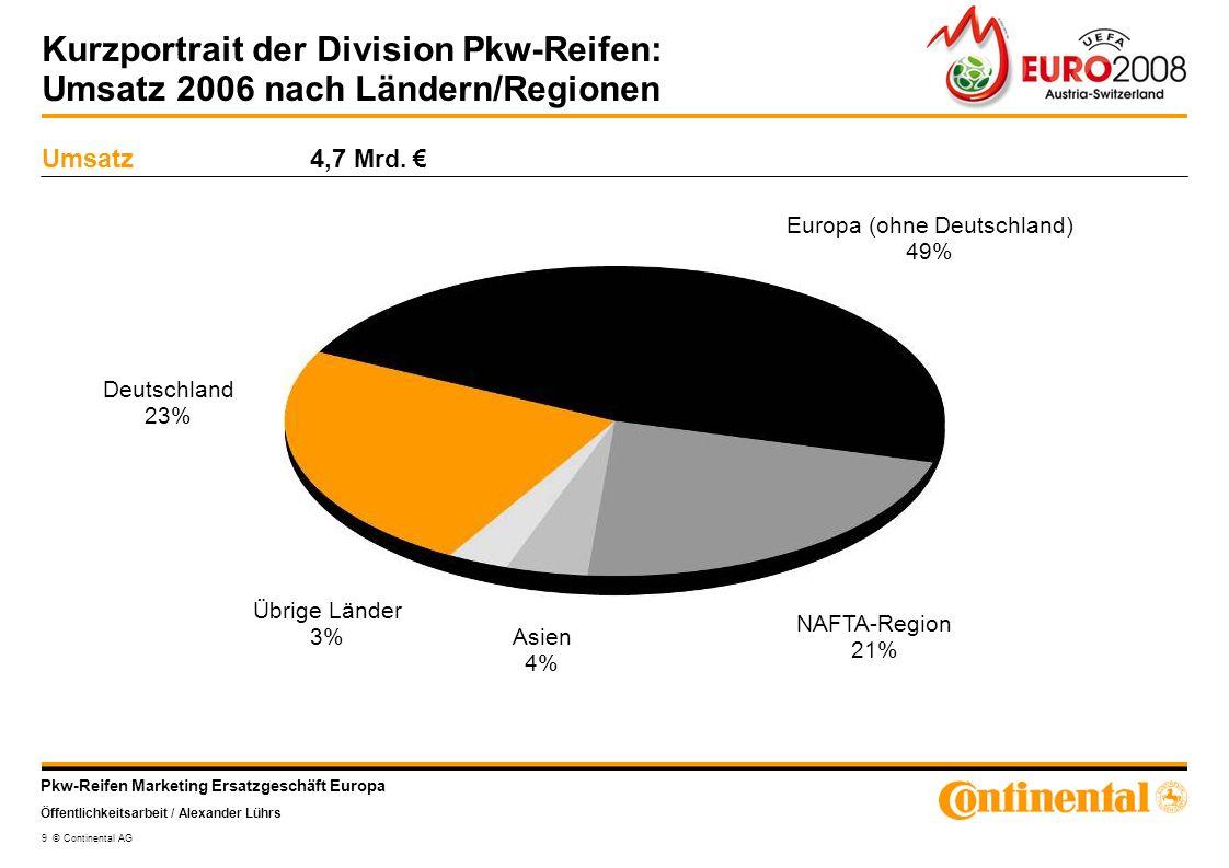 Pkw-Reifen Marketing Ersatzgeschäft Europa Öffentlichkeitsarbeit / Alexander Lührs 9 © Continental AG Kurzportrait der Division Pkw-Reifen: Umsatz 200