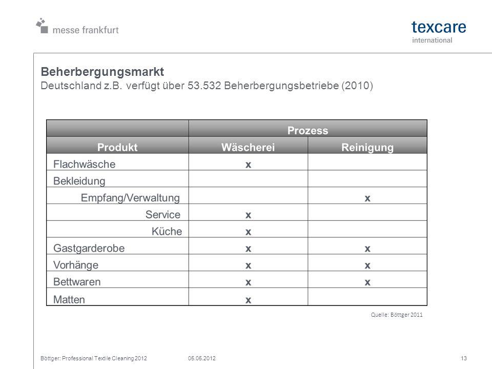 Beherbergungsmarkt Deutschland z.B. verfügt über 53.532 Beherbergungsbetriebe (2010) Böttger: Professional Textile Cleaning 201205.05.201213 Quelle: B
