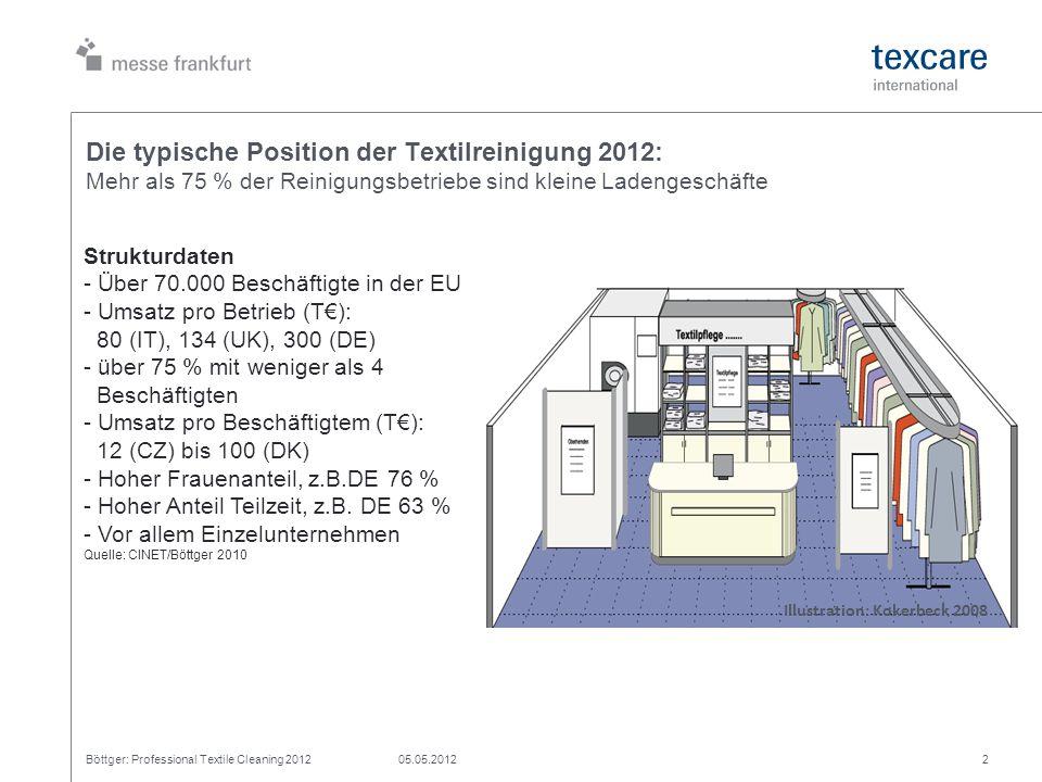 Die typische Position der Textilreinigung 2012: Mehr als 75 % der Reinigungsbetriebe sind kleine Ladengeschäfte Böttger: Professional Textile Cleaning