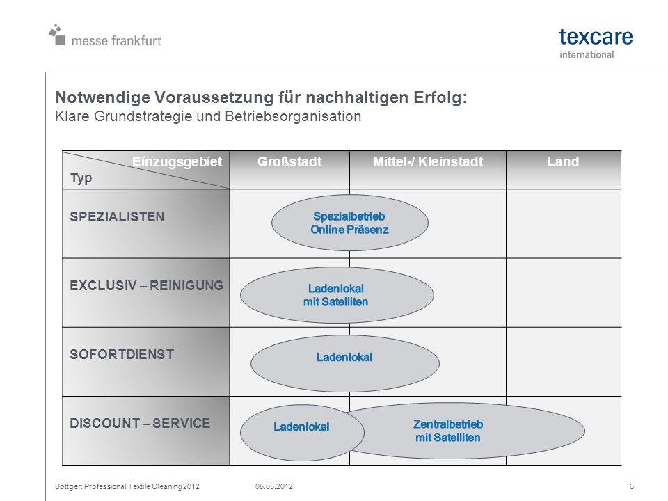 Notwendige Voraussetzung für nachhaltigen Erfolg: Klare Grundstrategie und Betriebsorganisation Böttger: Professional Textile Cleaning 201205.05.20126