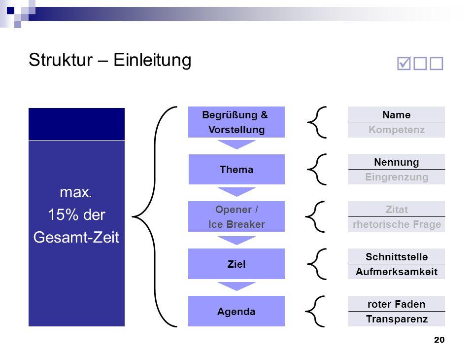 20 Struktur – Einleitung Thema Opener / Ice Breaker Ziel Agenda Begrüßung & Vorstellung Name Kompetenz Nennung Eingrenzung Zitat rhetorische Frage Sch