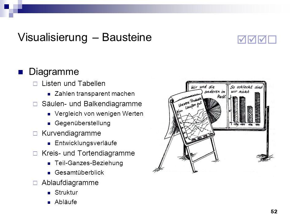52 Visualisierung – Bausteine Diagramme Listen und Tabellen Zahlen transparent machen Säulen- und Balkendiagramme Vergleich von wenigen Werten Gegenüb