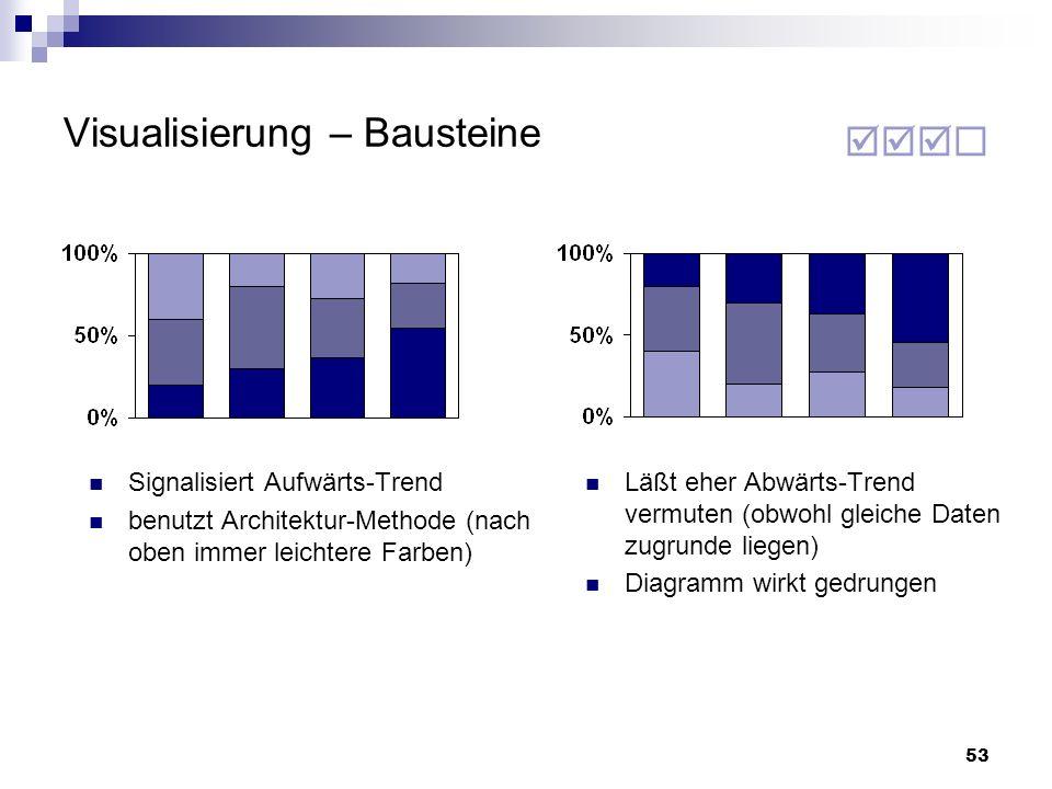 53 Läßt eher Abwärts-Trend vermuten (obwohl gleiche Daten zugrunde liegen) Diagramm wirkt gedrungen Signalisiert Aufwärts-Trend benutzt Architektur-Me