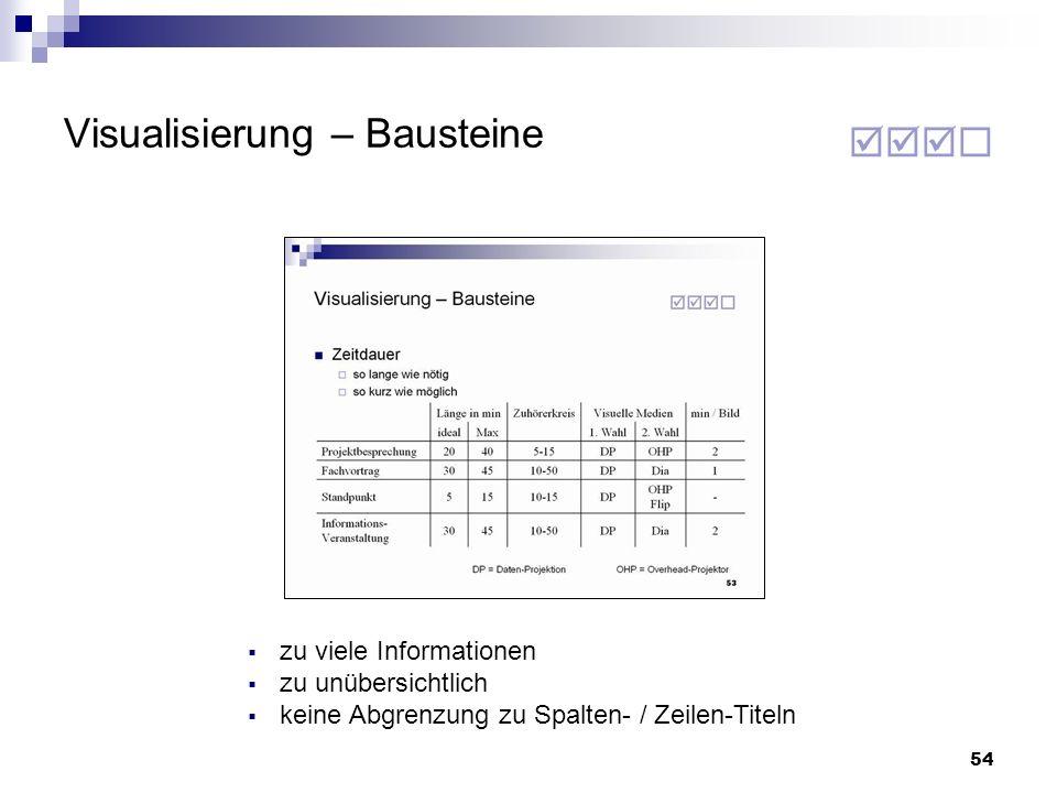 54 Visualisierung – Bausteine zu viele Informationen zu unübersichtlich keine Abgrenzung zu Spalten- / Zeilen-Titeln