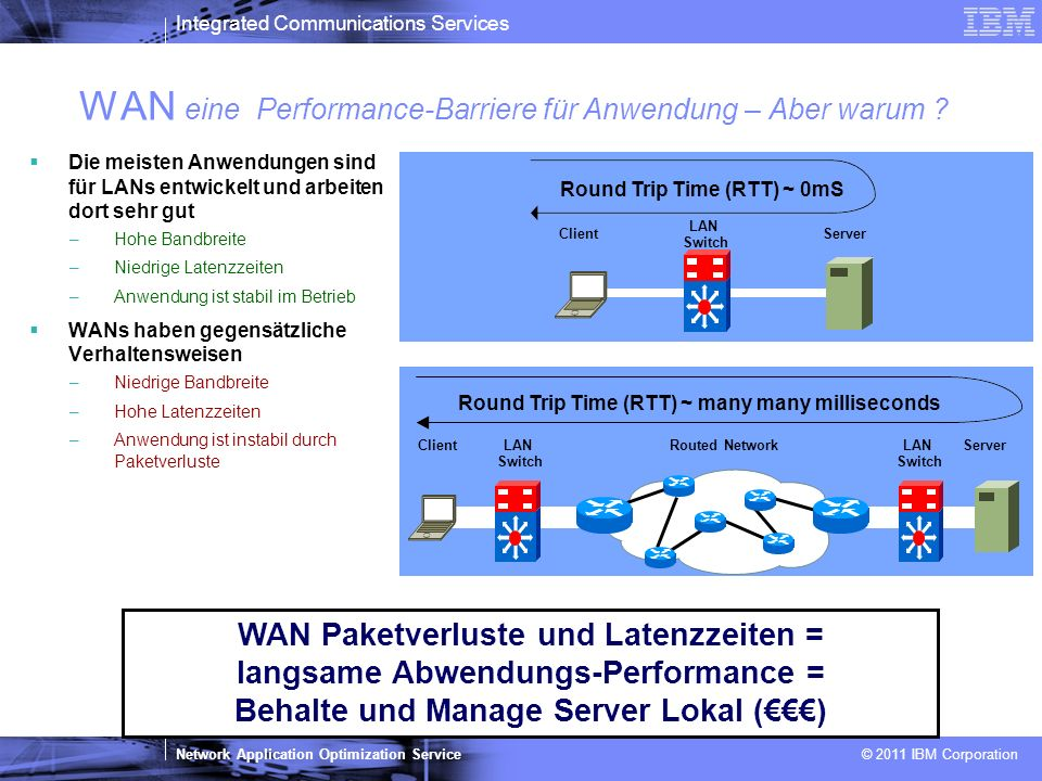 Integrated Communications Services Network Application Optimization Service © 2011 IBM Corporation 14 IBM Maintenance Capabilities für Riverbed Riverbed IBM und/oder Riverbed IBM Task Single point of contact Hardware remote support L1 (IMT FE) Hardware remote support L2 (LGE Pan IOT FE) Hardware remote support L3 (Riverbed TAC) Spare parts logistic Customer Engineer Onsite HW Card Firmware (IOS) Remote connection (if approved by Customer) Software remote support L1/ L2 Software remote support L3 Software fix updates Software Upgrades Hardware Support Software Support Gleiche Supportstruktur wie für andere Networking-Hersteller, incl.
