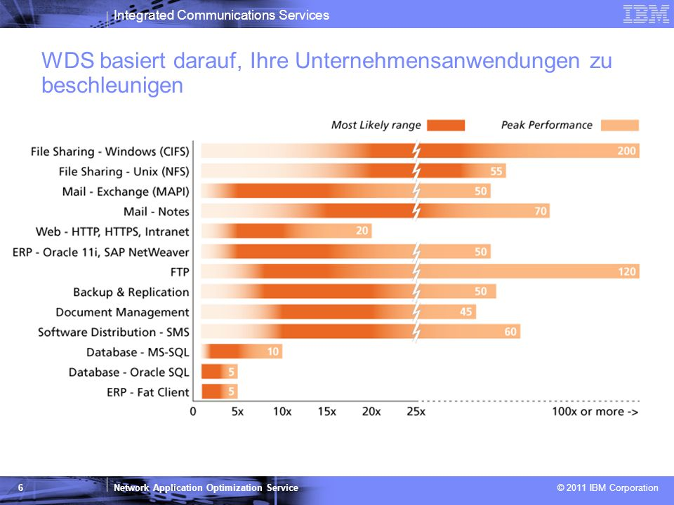 Integrated Communications Services Network Application Optimization Service © 2011 IBM Corporation 6 WDS basiert darauf, Ihre Unternehmensanwendungen