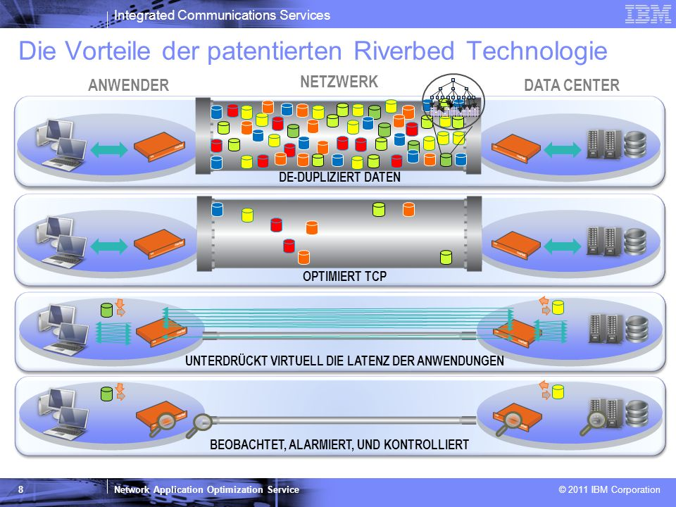 Integrated Communications Services Network Application Optimization Service © 2011 IBM Corporation 8 UNTERDRÜCKT VIRTUELL DIE LATENZ DER ANWENDUNGEN D