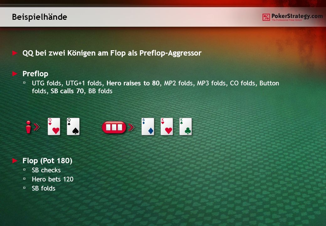 Beispielhände QQ bei zwei Königen am Flop als Preflop-Aggressor Flop (Pot 180) SB checks Hero bets 120 SB folds Preflop UTG folds, UTG+1 folds, Hero raises to 80, MP2 folds, MP3 folds, CO folds, Button folds, SB calls 70, BB folds