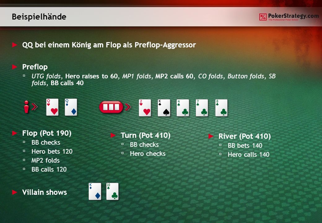 Beispielhände QQ bei einem König am Flop als Preflop-Aggressor Flop (Pot 190) BB checks Hero bets 120 MP2 folds BB calls 120 Turn (Pot 410) BB checks Hero checks River (Pot 410) BB bets 140 Hero calls 140 Villain shows Preflop UTG folds, Hero raises to 60, MP1 folds, MP2 calls 60, CO folds, Button folds, SB folds, BB calls 40