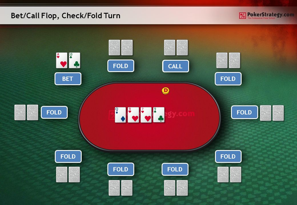 Bet/Call Flop, Check/Fold Turn Player 1Player 9 Player 8Player 7 Player 6 Player 5Player 4 Player 3 Hero Player 2 FOLD RAISE CALL BET