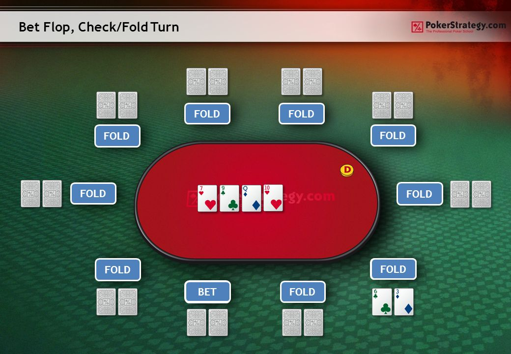 Bet Flop, Check/Fold Turn Player 1Player 9 Player 8Player 7 Player 6 Player 5Player 4 Player 3 Hero Player 2 CALL FOLD CALL FOLD BET CHECKFOLD