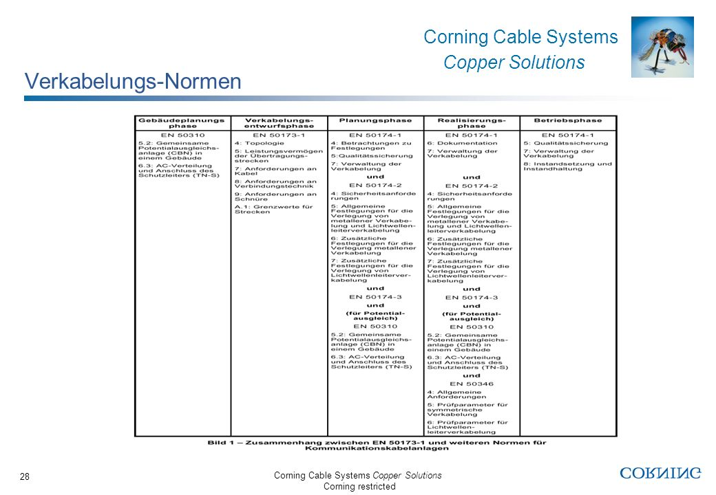Corning Cable Systems Copper Solutions Corning restricted Corning Cable Systems Copper Solutions 28 Verkabelungs-Normen